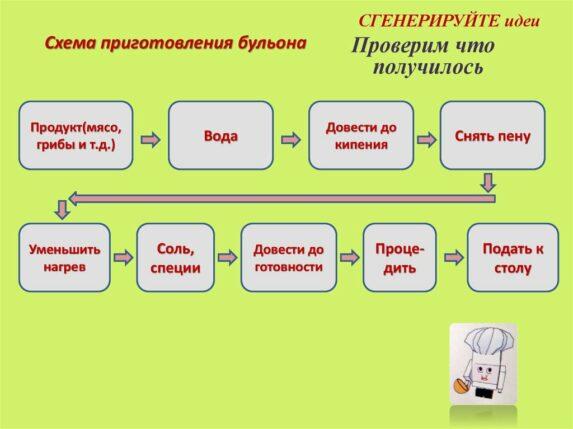 технология приготовления бульона